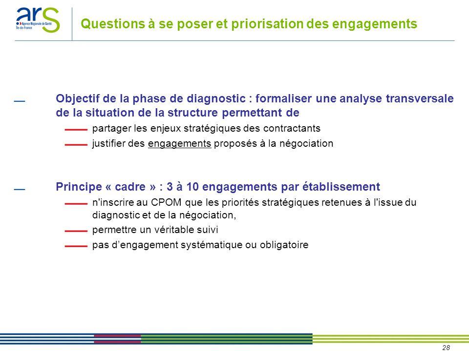 28 Questions à se poser et priorisation des engagements Objectif de la phase de diagnostic : formaliser une analyse transversale de la situation de la