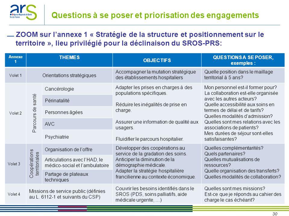 30 Questions à se poser et priorisation des engagements Annexe 1 THEMES OBJECTIFS QUESTIONS A SE POSER, exemples : Volet 1 Orientations stratégiques A