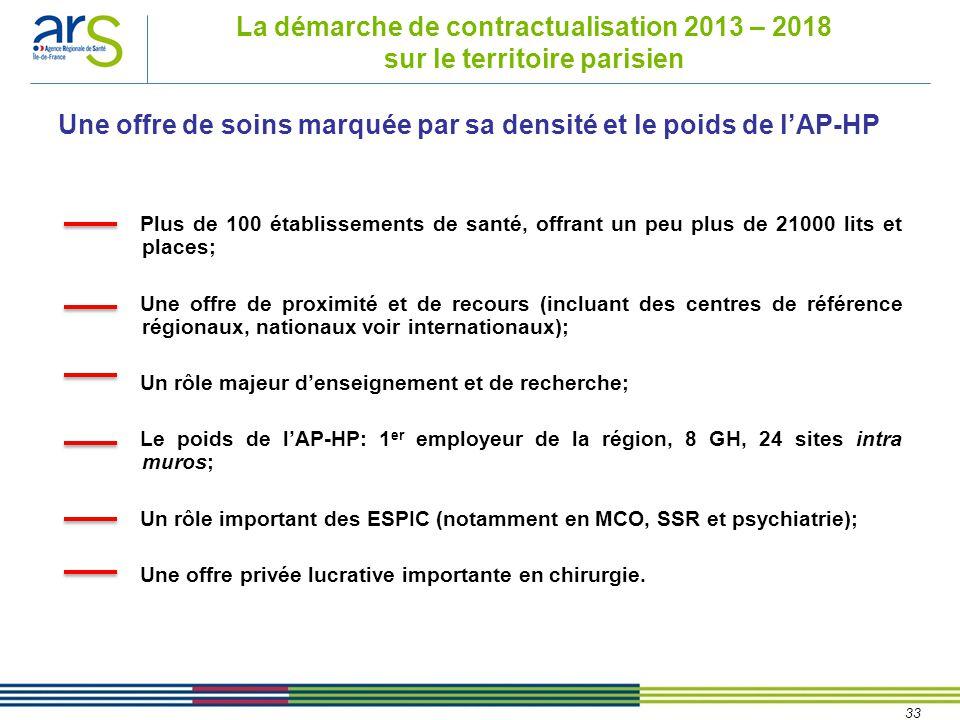 33 La démarche de contractualisation 2013 – 2018 sur le territoire parisien Plus de 100 établissements de santé, offrant un peu plus de 21000 lits et places; Une offre de proximité et de recours (incluant des centres de référence régionaux, nationaux voir internationaux); Un rôle majeur d'enseignement et de recherche; Le poids de l'AP-HP: 1 er employeur de la région, 8 GH, 24 sites intra muros; Un rôle important des ESPIC (notamment en MCO, SSR et psychiatrie); Une offre privée lucrative importante en chirurgie.