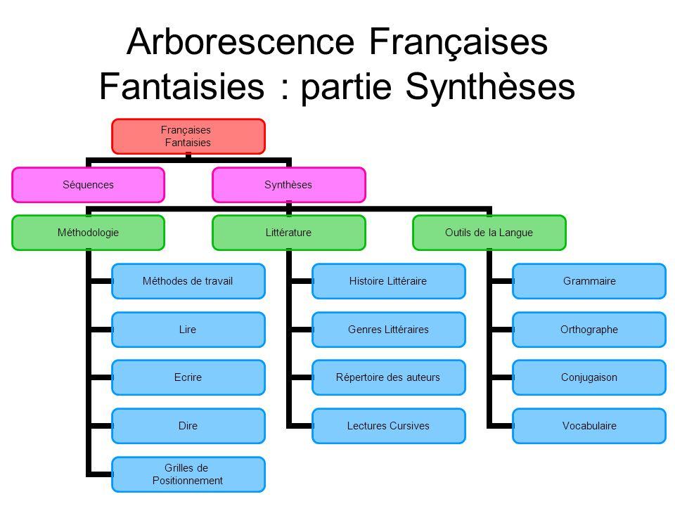 Arborescence Françaises Fantaisies : partie Synthèses Françaises Fantaisies SéquencesSynthèses Méthodologie Méthodes de travail Lire Ecrire Dire Grill