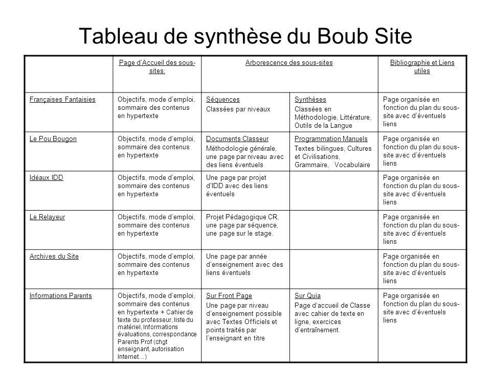 Tableau de synthèse du Boub Site Page d'Accueil des sous- sites: Arborescence des sous-sitesBibliographie et Liens utiles Françaises FantaisiesObjecti
