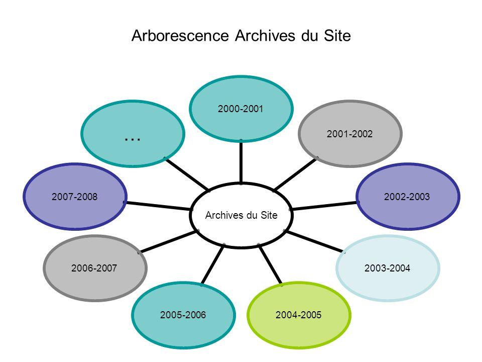 Arborescence Archives du Site Archives du Site 2000- 2001 2001- 2002 2002- 2003 2003- 2004 2004- 2005 2005- 2006 2006- 2007 2007- 2008 …