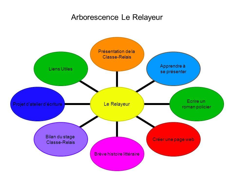 Arborescence Le Relayeur Le Relayeur Présentation de la Classe- Relais Apprendre à se présenter Ecrire un roman policier Créer une page web Brève hist