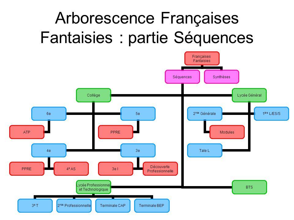 Arborescence Françaises Fantaisies : partie Séquences Françaises Fantaisies Séquences Collège 6e ATP 5e PPRE 4e PPRE4 e AS 3e 3e I Découverte Professi