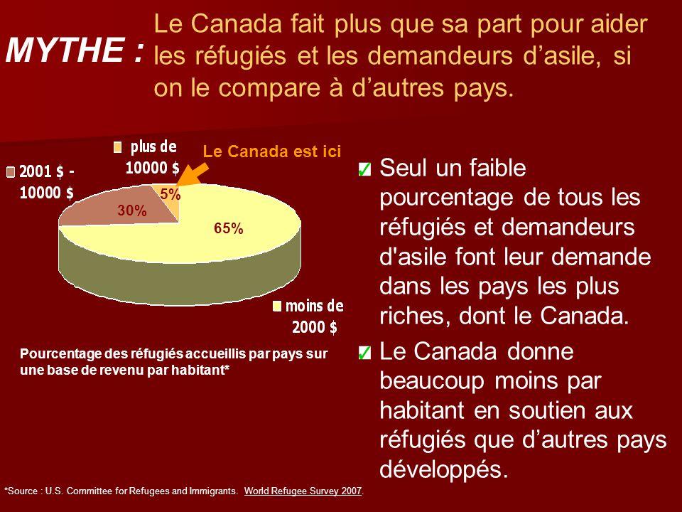 Le Canada fait plus que sa part pour aider les réfugiés et les demandeurs d'asile, si on le compare à d'autres pays. Seul un faible pourcentage de tou
