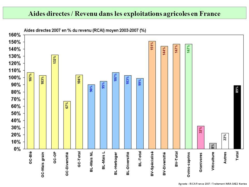 Aides directes / Revenu dans les exploitations agricoles en France France = 28 900 euros Agreste - RICA France 2007 / Traitement INRA SAE2 Nantes