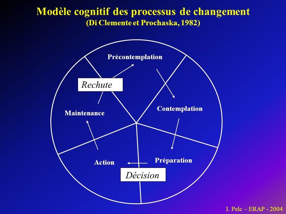 Précontemplation Contemplation Préparation Action Maintenance Modèle cognitif des processus de changement (Di Clemente et Prochaska, 1982) Rechute Déc