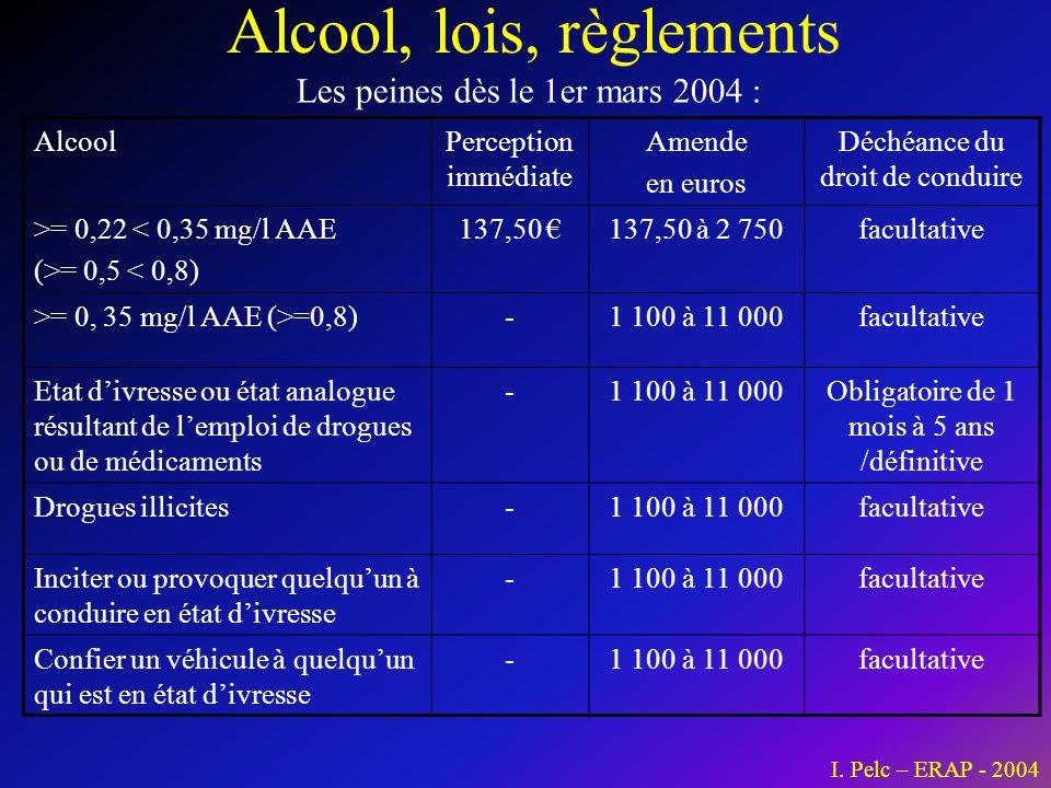 Alcool, lois, règlements Les peines dès le 1er mars 2004 : I. Pelc – ERAP - 2004 AlcoolPerception immédiate Amende en euros Déchéance du droit de cond