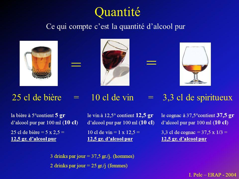 Quantité Ce qui compte c'est la quantité d'alcool pur I. Pelc – ERAP - 2004 25 cl de bière = 10 cl de vin = 3,3 cl de spiritueux = = la bière à 5°cont