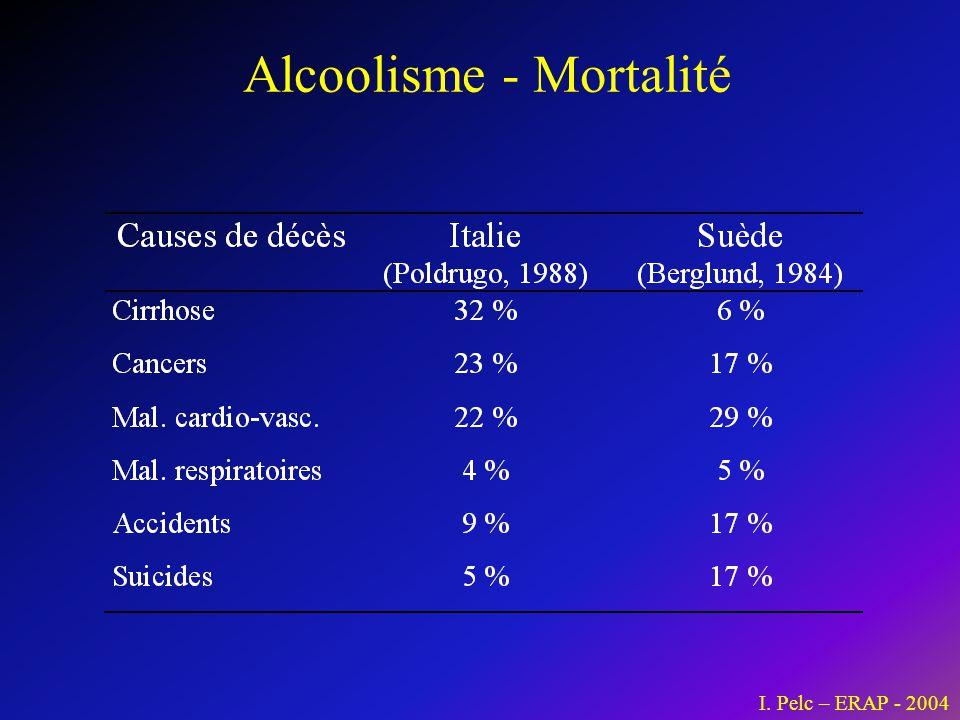 Alcoolisme - Mortalité I. Pelc – ERAP - 2004