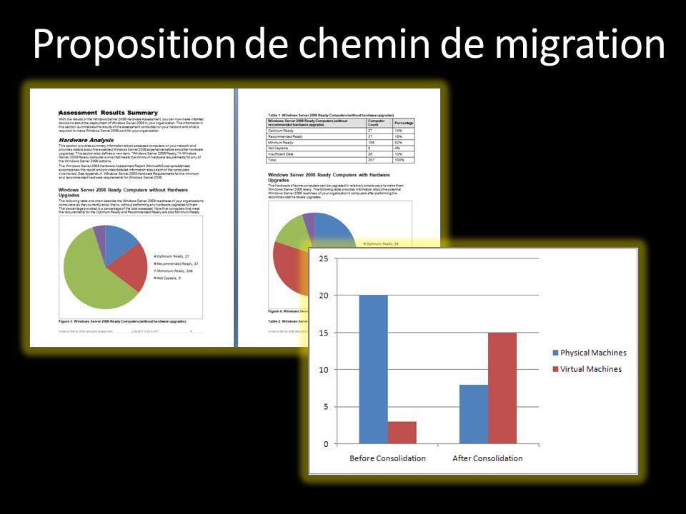 Proposition de chemin de migration