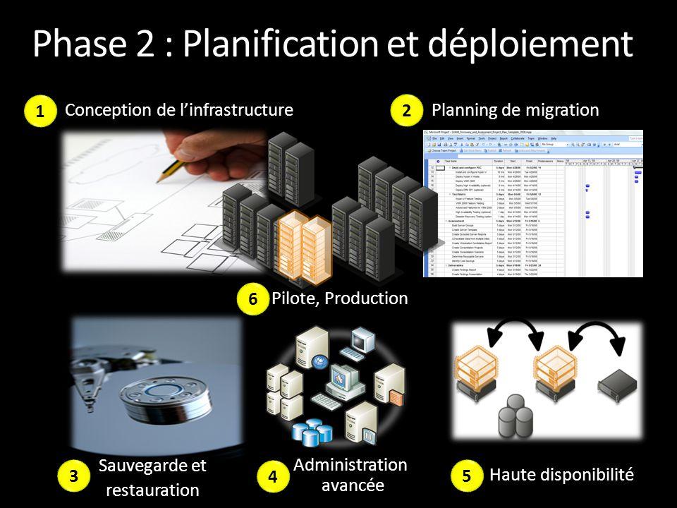 Phase 2 : Planification et déploiement Conception de l'infrastructure Pilote, Production Haute disponibilité Sauvegarde et restauration Administration