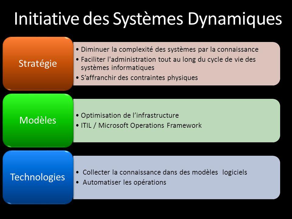Initiative des Systèmes Dynamiques •Diminuer la complexité des systèmes par la connaissance •Faciliter l'administration tout au long du cycle de vie d