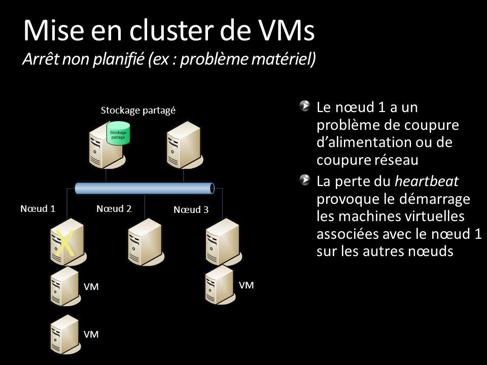 Mise en cluster de VMs Arrêt non planifié (ex : problème matériel) Le nœud 1 a un problème de coupure d'alimentation ou de coupure réseau La perte du