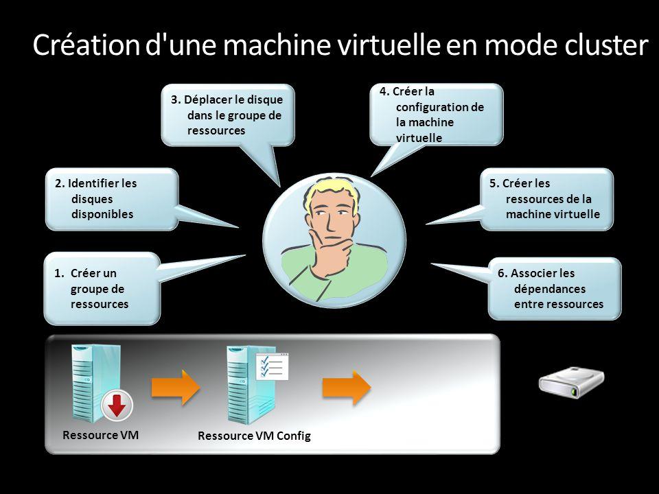 Création d'une machine virtuelle en mode cluster Ressource VM Ressource VM Config Ressource disque 1.Créer un groupe de ressources 2. Identifier les d