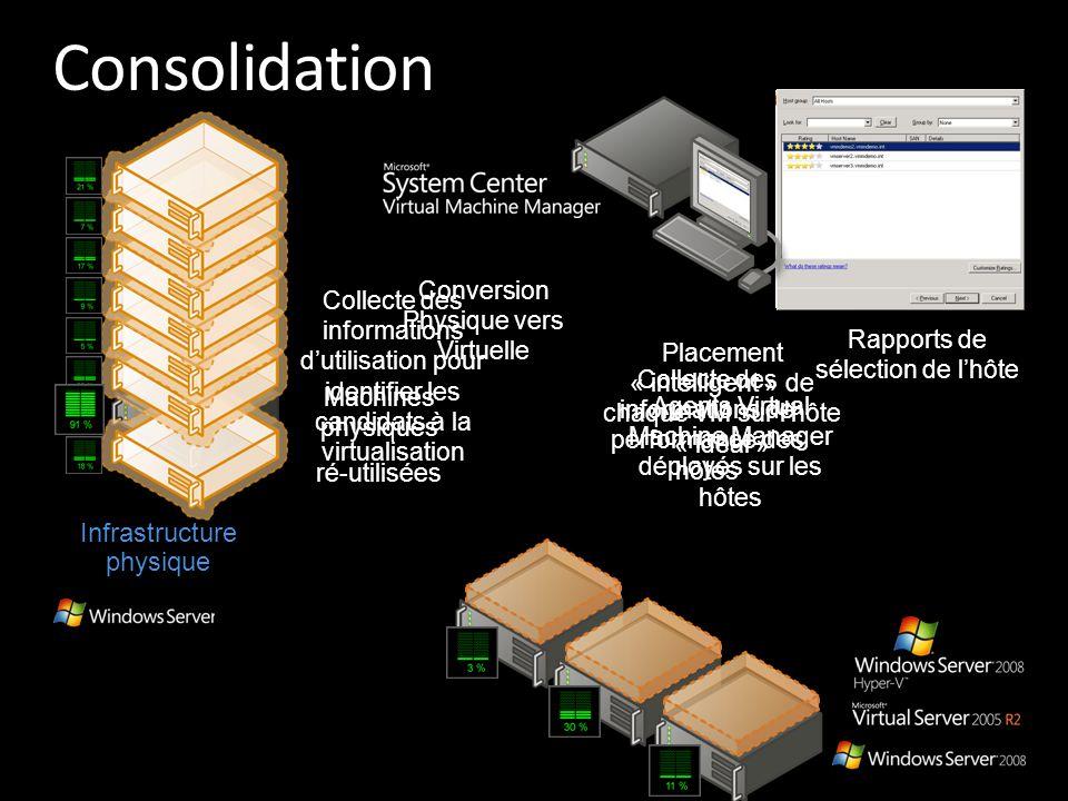 Infrastructure physique Agents Virtual Machine Manager déployés sur les hôtes Collecte des informations d'utilisation pour identifier les candidats à