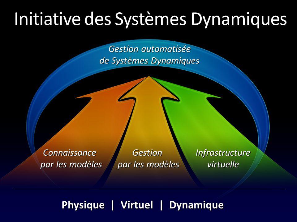 Systèmes Dynamiques Pour le DataCenter Permettre l'agilité et accroître l'efficacité grâce à: Standardisation Flexibilité (logique vs physique) Partage des ressources Résilience Gestion intégrée Anticipation Automatisation de bout en bout
