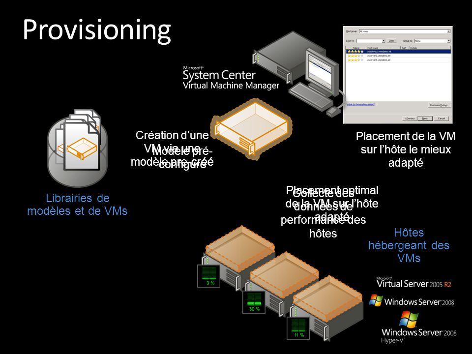 Collecte des données de performance des hôtes Placement optimal de la VM sur l'hôte adapté Librairies de modèles et de VMs Modèle pré- configuré Place