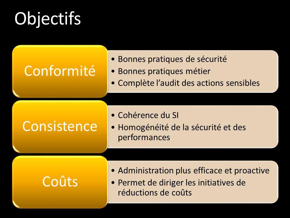 Objectifs •Bonnes pratiques de sécurité •Bonnes pratiques métier •Complète l'audit des actions sensibles Conformité •Cohérence du SI •Homogénéité de l