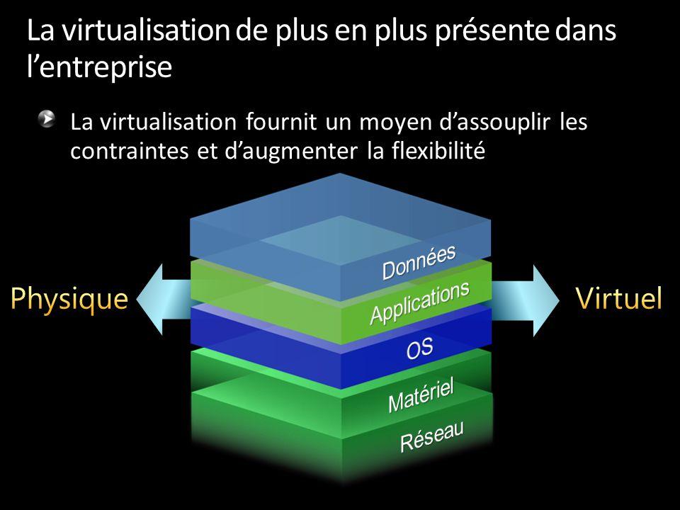 La virtualisation de plus en plus présente dans l'entreprise La virtualisation fournit un moyen d'assouplir les contraintes et d'augmenter la flexibil