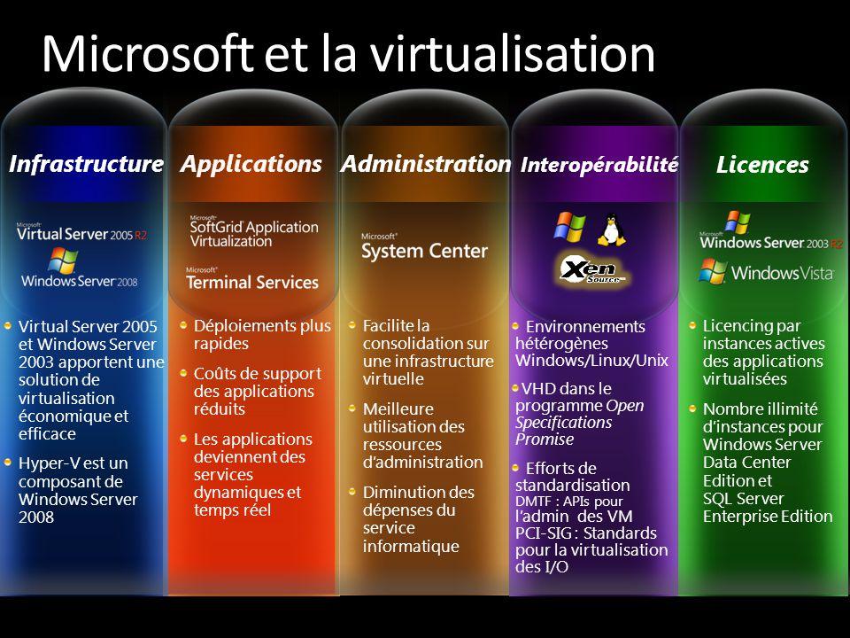 Facilite la consolidation sur une infrastructure virtuelle Meilleure utilisation des ressources d'administration Diminution des dépenses du service in