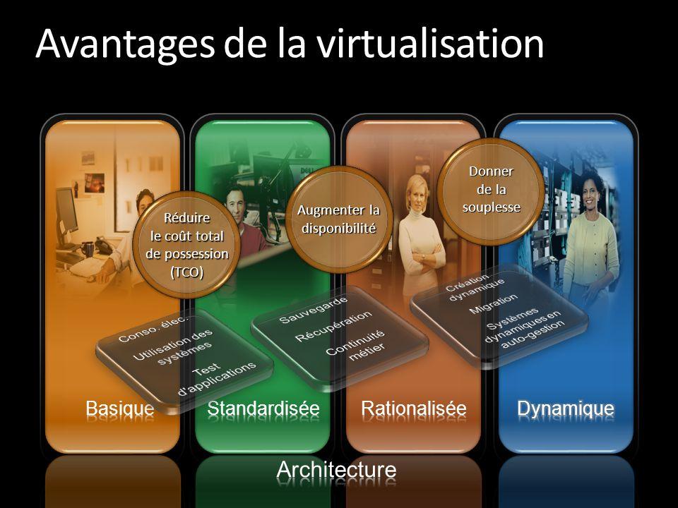 Avantages de la virtualisation Réduire le coût total de possession (TCO) Augmenter la disponibilité Donner de la souplesse