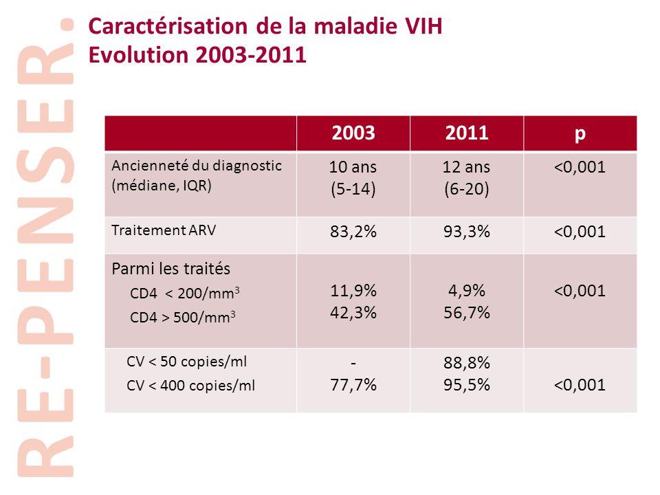 Caractérisation de la maladie VIH Evolution 2003-2011 20032011p Ancienneté du diagnostic (médiane, IQR) 10 ans (5-14) 12 ans (6-20) <0,001 Traitement