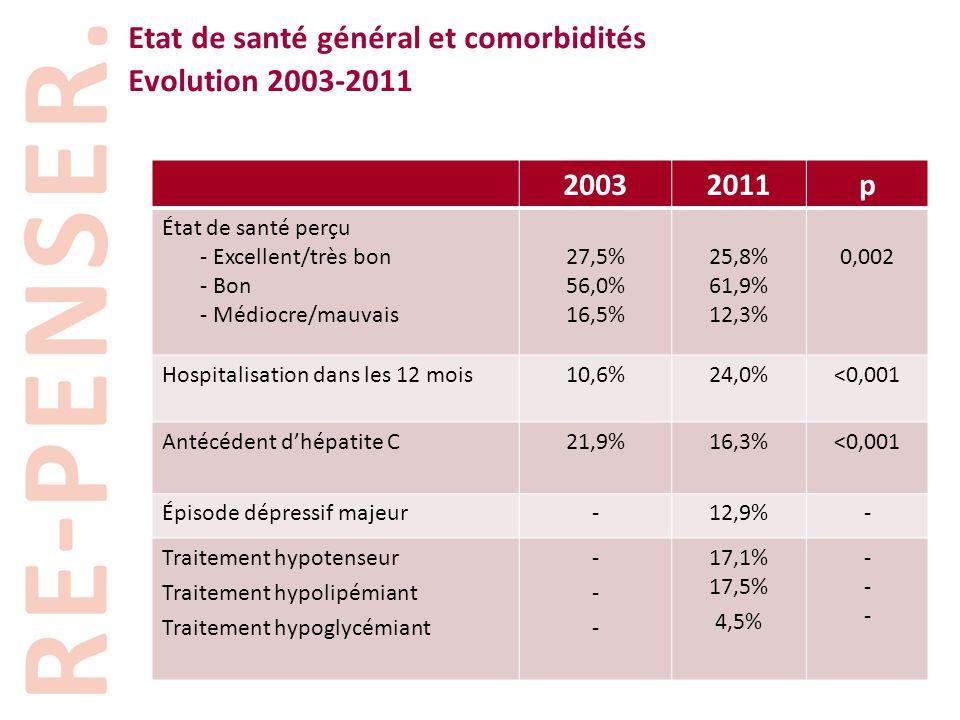 Etat de santé général et comorbidités Evolution 2003-2011 20032011p État de santé perçu - Excellent/très bon - Bon - Médiocre/mauvais 27,5% 56,0% 16,5