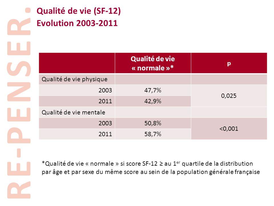 Qualité de vie (SF-12) Evolution 2003-2011 Qualité de vie « normale »* p Qualité de vie physique 200347,7% 0,025 201142,9% Qualité de vie mentale 2003