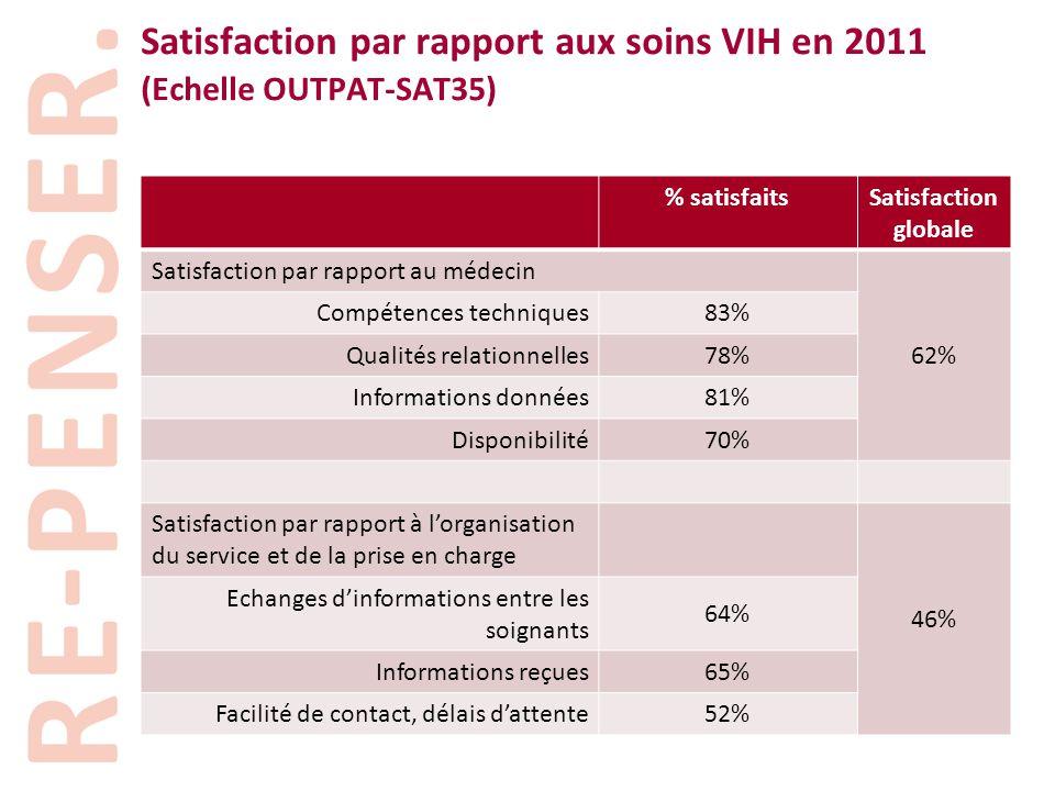 Satisfaction par rapport aux soins VIH en 2011 (Echelle OUTPAT-SAT35) % satisfaitsSatisfaction globale Satisfaction par rapport au médecin 62% Compéte