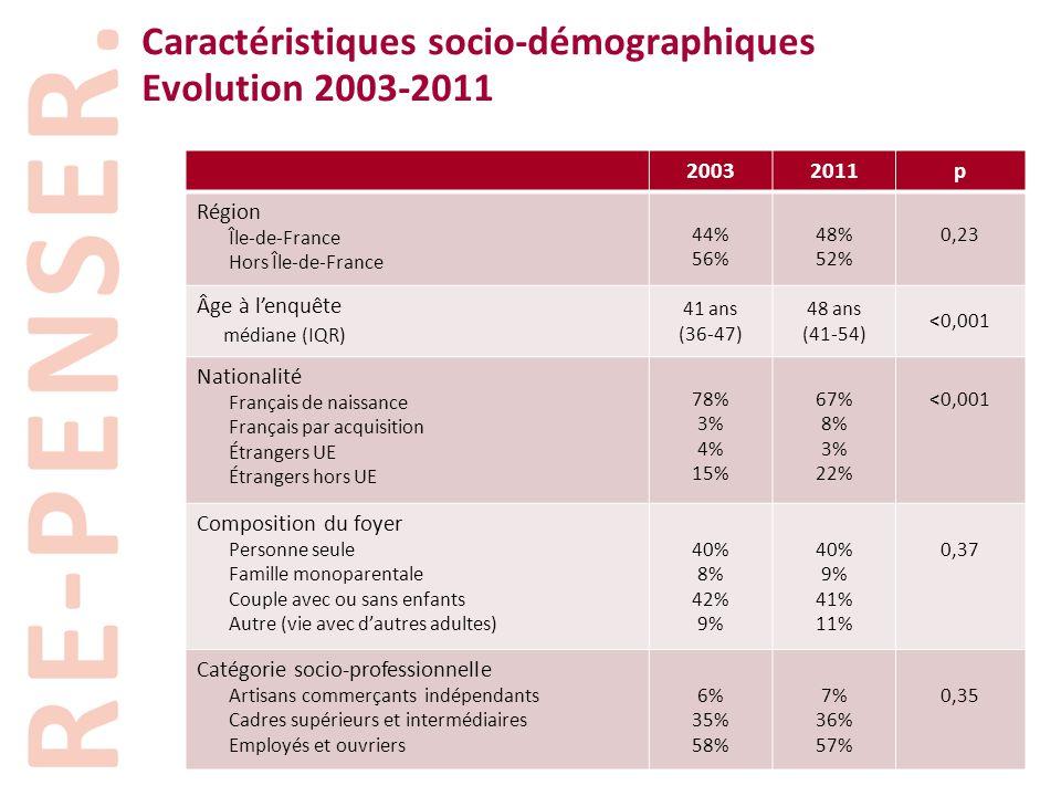 Caractéristiques socio-démographiques Evolution 2003-2011 20032011p Région Île-de-France Hors Île-de-France 44% 56% 48% 52% 0,23 Âge à l'enquête média