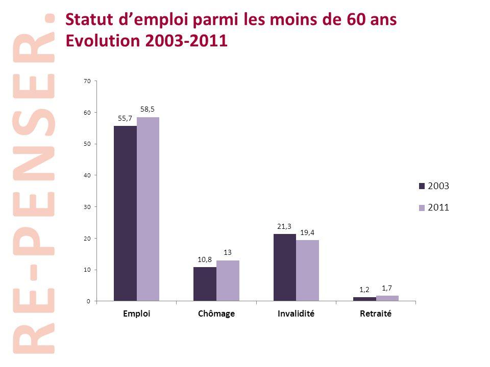 Statut d'emploi parmi les moins de 60 ans Evolution 2003-2011