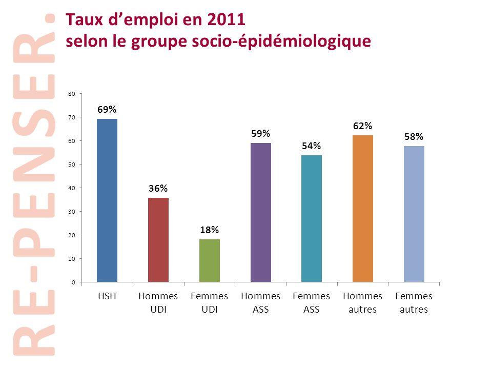 Taux d'emploi en 2011 selon le groupe socio-épidémiologique