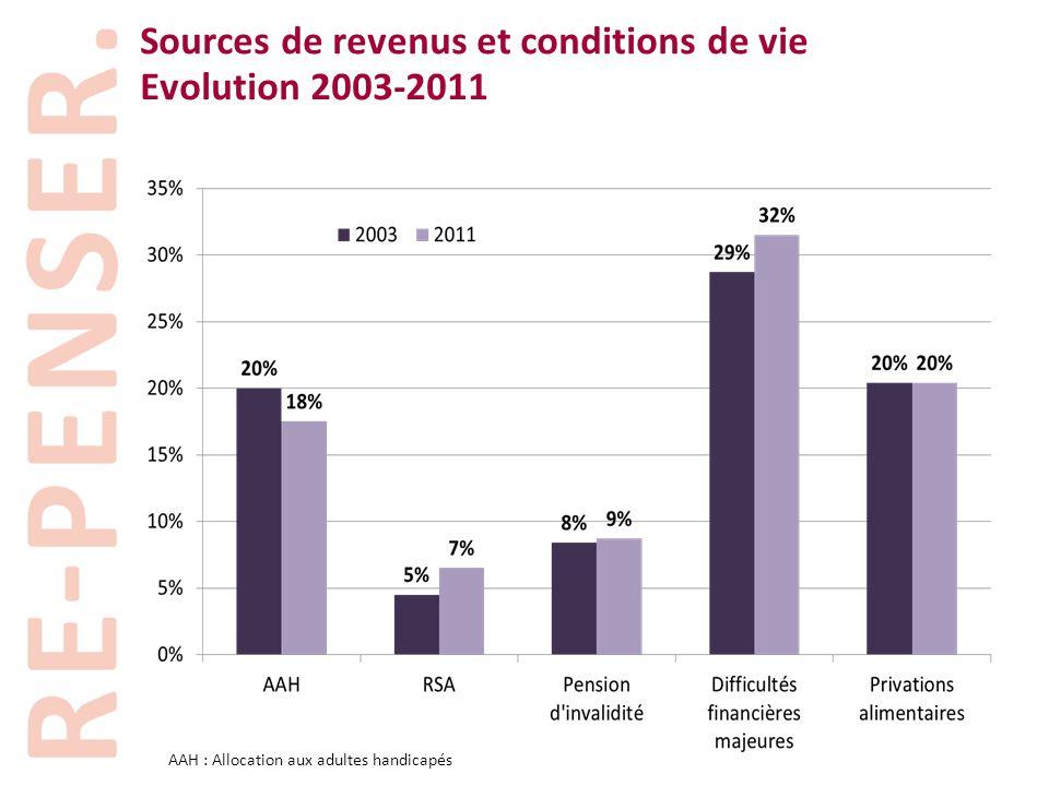 Sources de revenus et conditions de vie Evolution 2003-2011 AAH : Allocation aux adultes handicapés