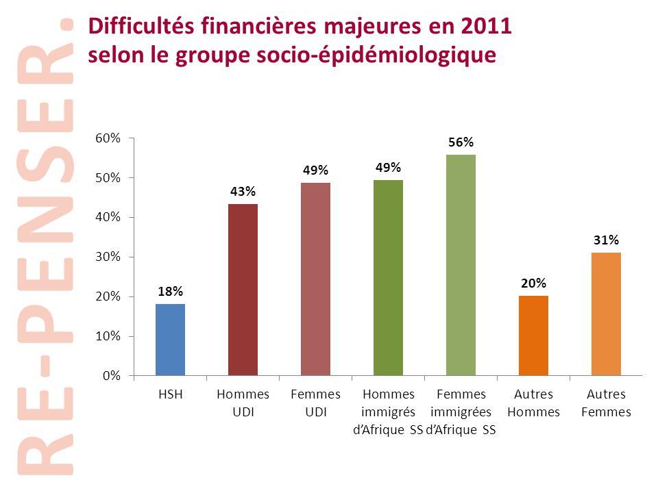 Difficultés financières majeures en 2011 selon le groupe socio-épidémiologique