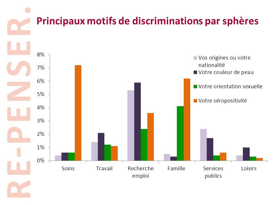 Principaux motifs de discriminations par sphères