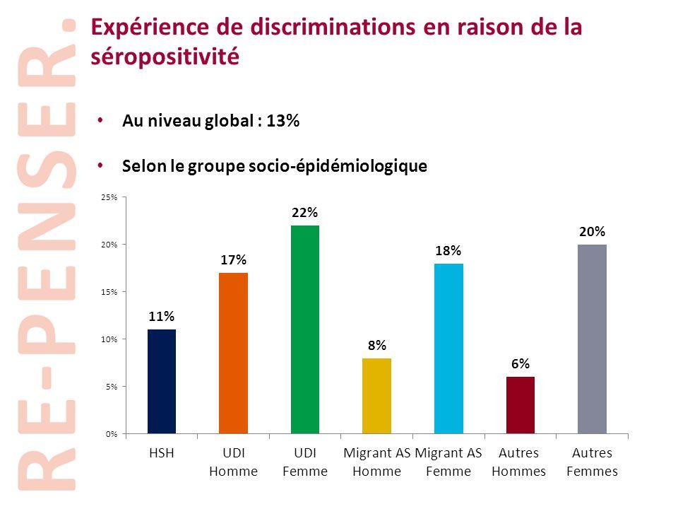 Expérience de discriminations en raison de la séropositivité • Au niveau global : 13% • Selon le groupe socio-épidémiologique