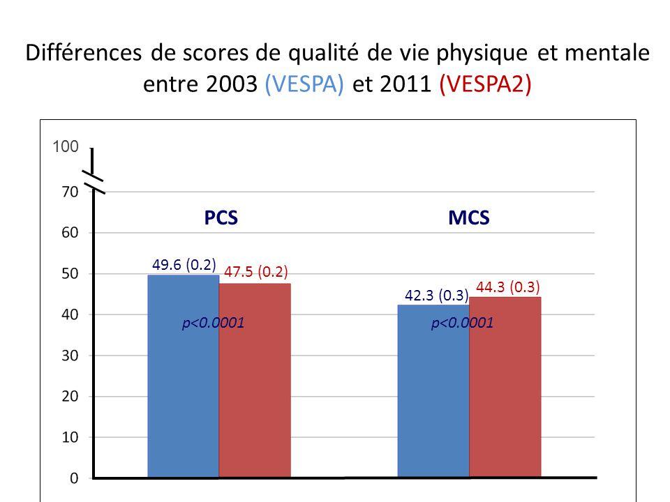 PCS Différences de scores de qualité de vie physique et mentale entre 2003 (VESPA) et 2011 (VESPA2) 100 49.6 (0.2) 47.5 (0.2) 42.3 (0.3) 44.3 (0.3) PC