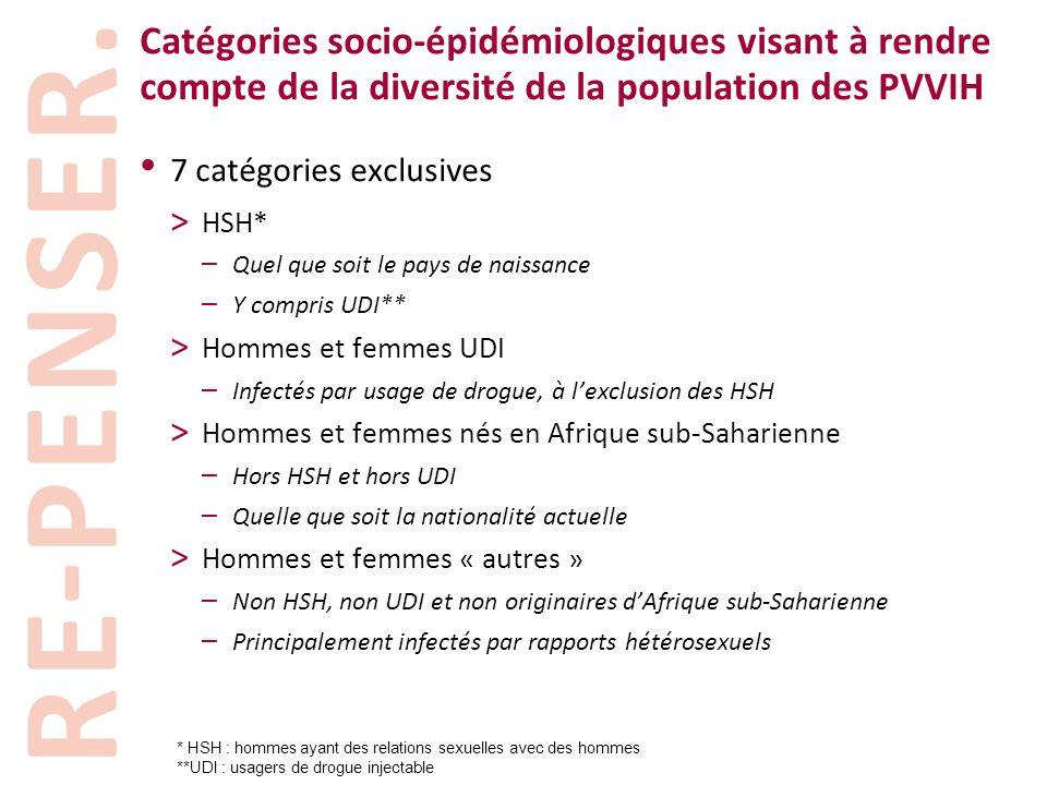 Catégories socio-épidémiologiques visant à rendre compte de la diversité de la population des PVVIH • 7 catégories exclusives > HSH* – Quel que soit l