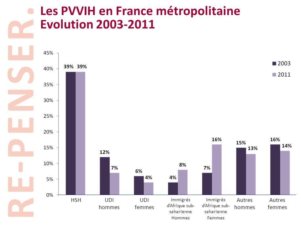 Les PVVIH en France métropolitaine Evolution 2003-2011 HSHUDI hommes UDI femmes Immigrés d'Afrique sub- saharienne Hommes Immigrés d'Afrique sub- saha