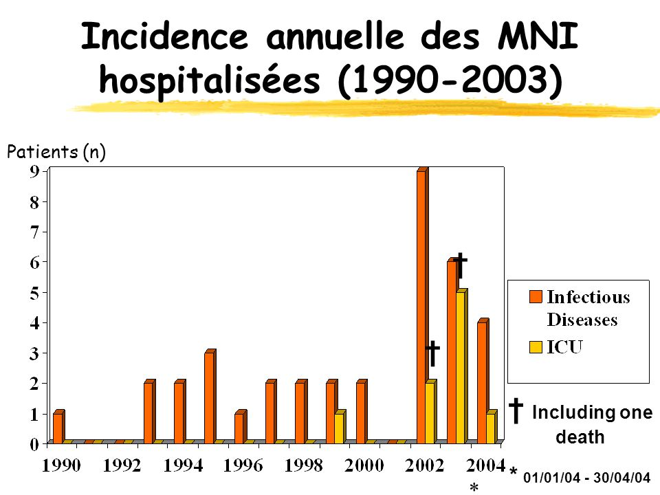Incidence annuelle des MNI hospitalisées (1990-2003) † † † Including one death * 01/01/04 - 30/04/04 * Patients (n)