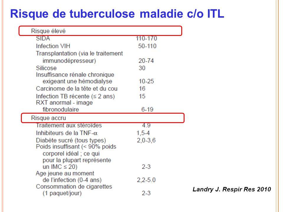 Risque de tuberculose maladie c/o ITL Landry J. Respir Res 2010