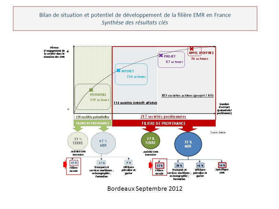 Bilan de situation et potentiel de développement de la filière EMR en France Synthèse des résultats clés