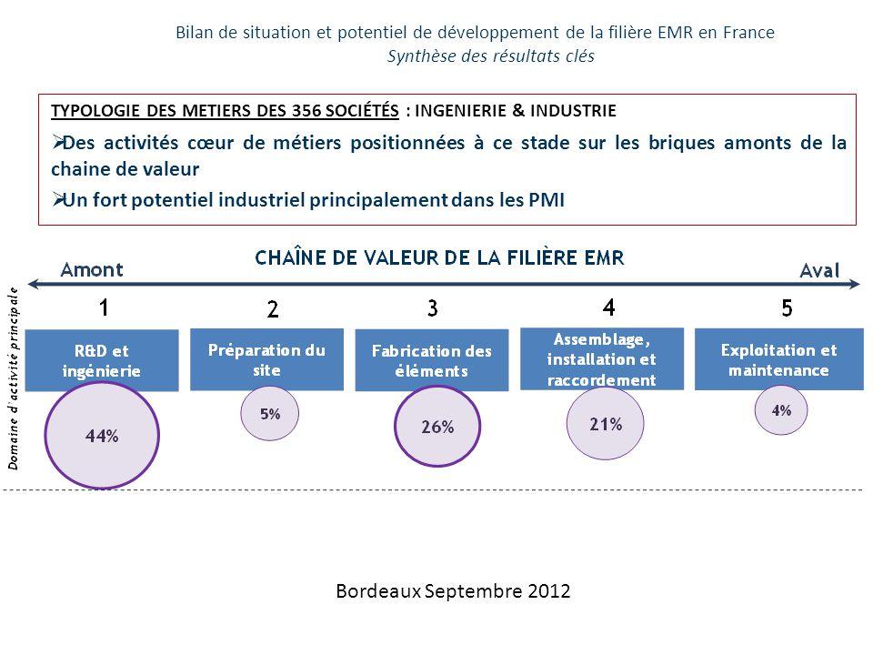 LE SECTEUR S'EST PREPARE: • R&D collaborative de la filière navale, sur les 5 dernières années les EMR dépassent les navires: – Navires: 69 projets / 150.8 M€ – EMR's : 34 projets / 179.8 M€ • Structuration de la filière industrielle: les initiatives des grands donneurs d'ordre et le projet Emergence de Renforcement de la compétitivité des PMI de la filière industrielle française des EMR.