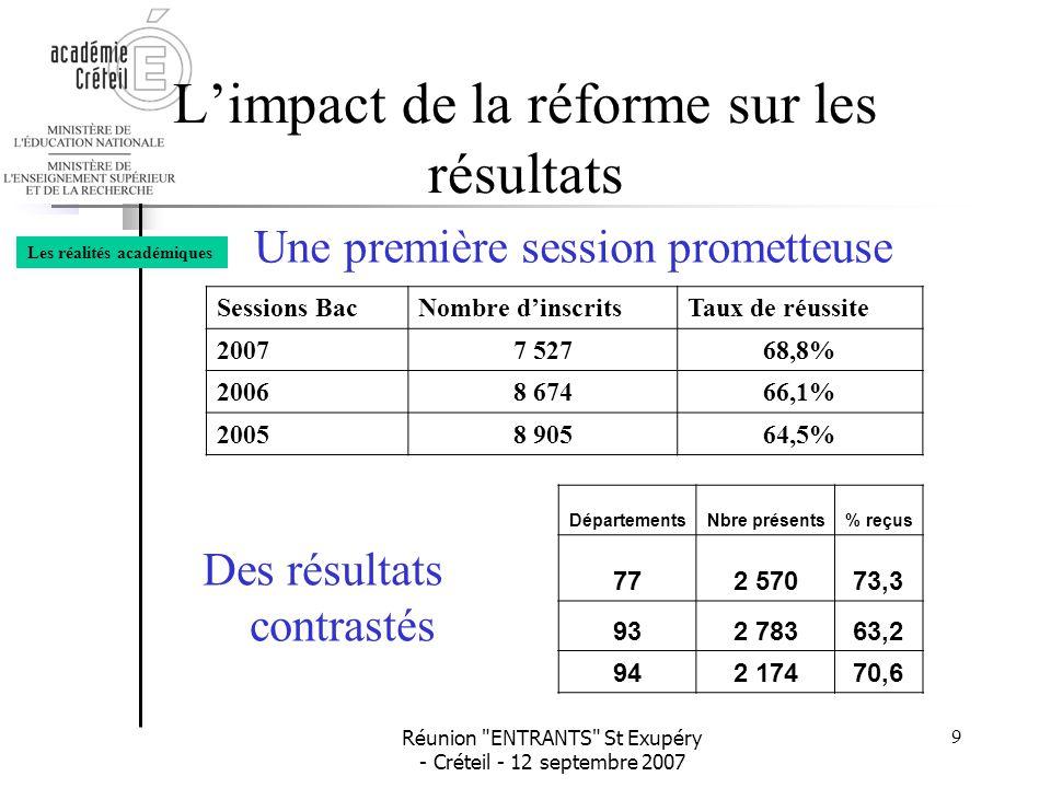 Réunion ENTRANTS St Exupéry - Créteil - 12 septembre 2007 10 L'impact de la réforme sur les résultats EpreuvesMoyennesEpreuvesMoyennes CGRH10.54HIST/GEO10.68 MERCATIQUE10.23LVI11.09 CFE10.86LVE11.18 GSI10.42MATHS 7.9 ECO/DROIT 8.88 PHILO 8.23 MANAGEMENT10.21 Les réalités académiques