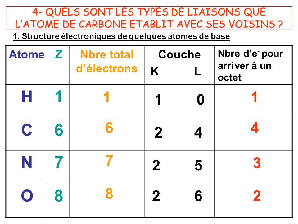 4- QUELS SONT LES TYPES DE LIAISONS QUE L'ATOME DE CARBONE ETABLIT AVEC SES VOISINS .