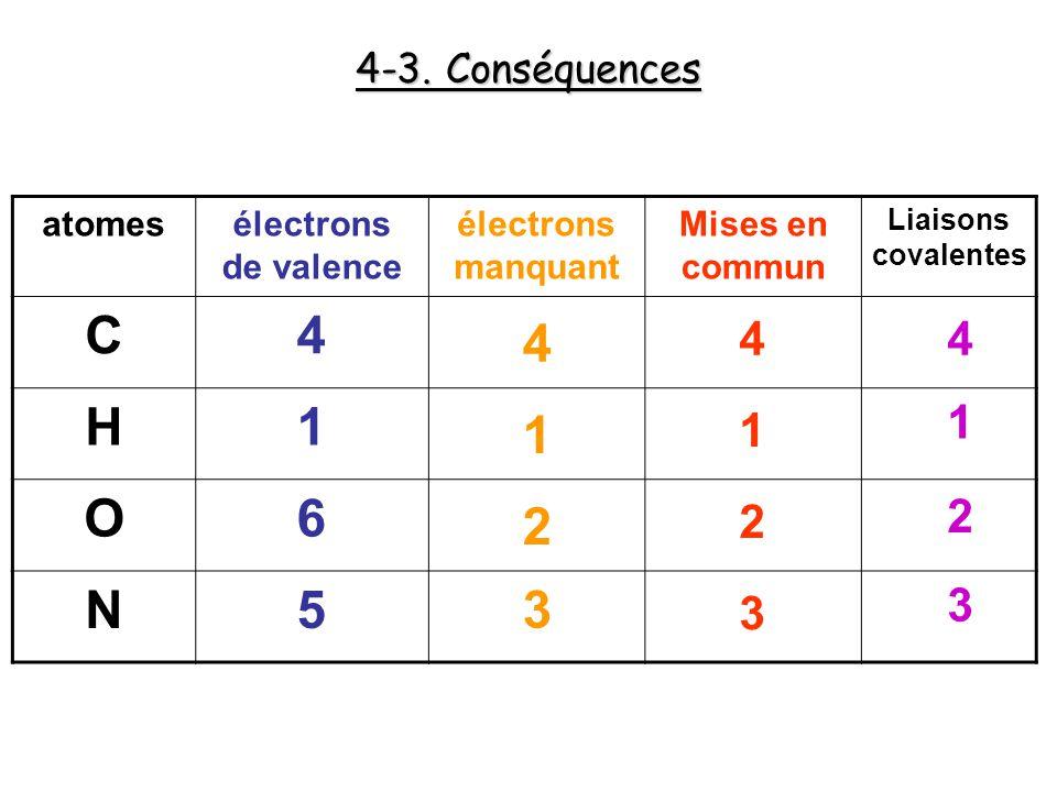 4-3. Conséquences atomesélectrons de valence électrons manquant Mises en commun Liaisons covalentes C4 H1 O6 N5 4 44 1 1 1 2 2 2 3 3 3
