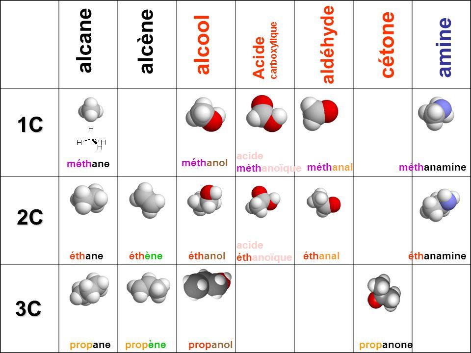 alcane alcène alcool Acide carboxylique aldéhyde cétone amine méthane éthane propane éthène propène méthanol éthanol acide éthanoïque acide méthanoïque méthanal propanone éthanal méthanamine éthanamine 1C 2C 3C propanol