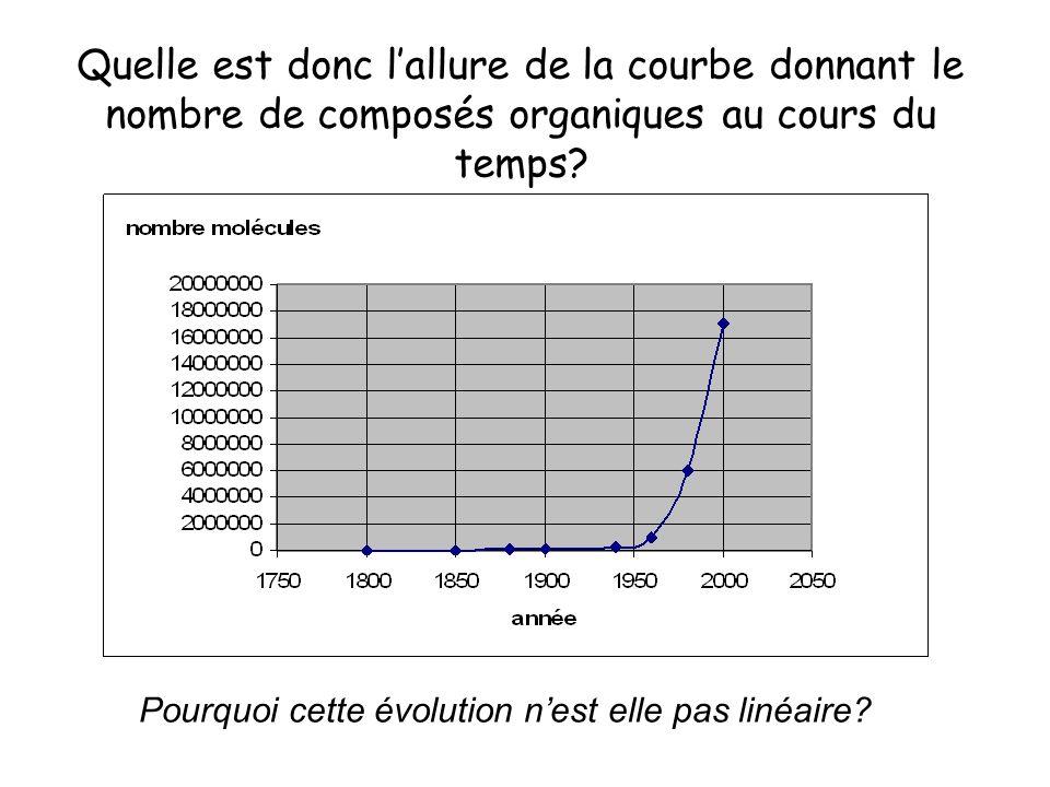 Quelle est donc l'allure de la courbe donnant le nombre de composés organiques au cours du temps.
