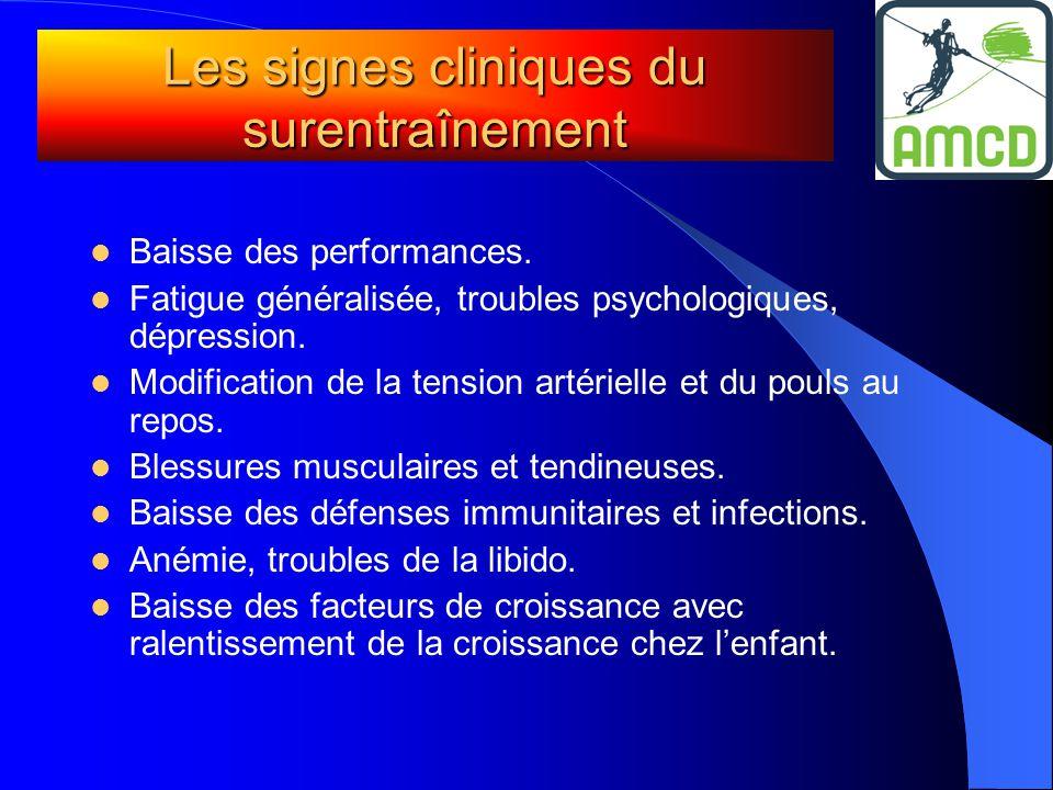 Les signes cliniques du surentraînement  Baisse des performances.  Fatigue généralisée, troubles psychologiques, dépression.  Modification de la te